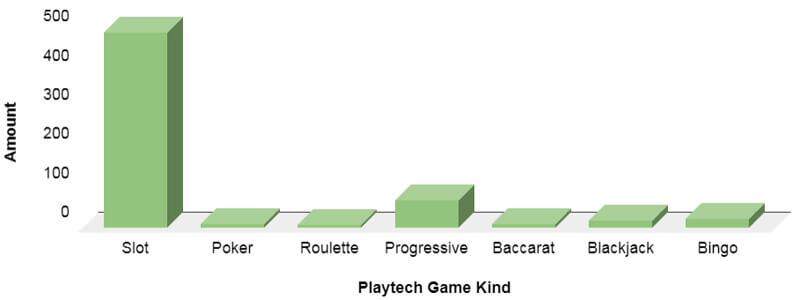 Playtech casino games by type and quantity